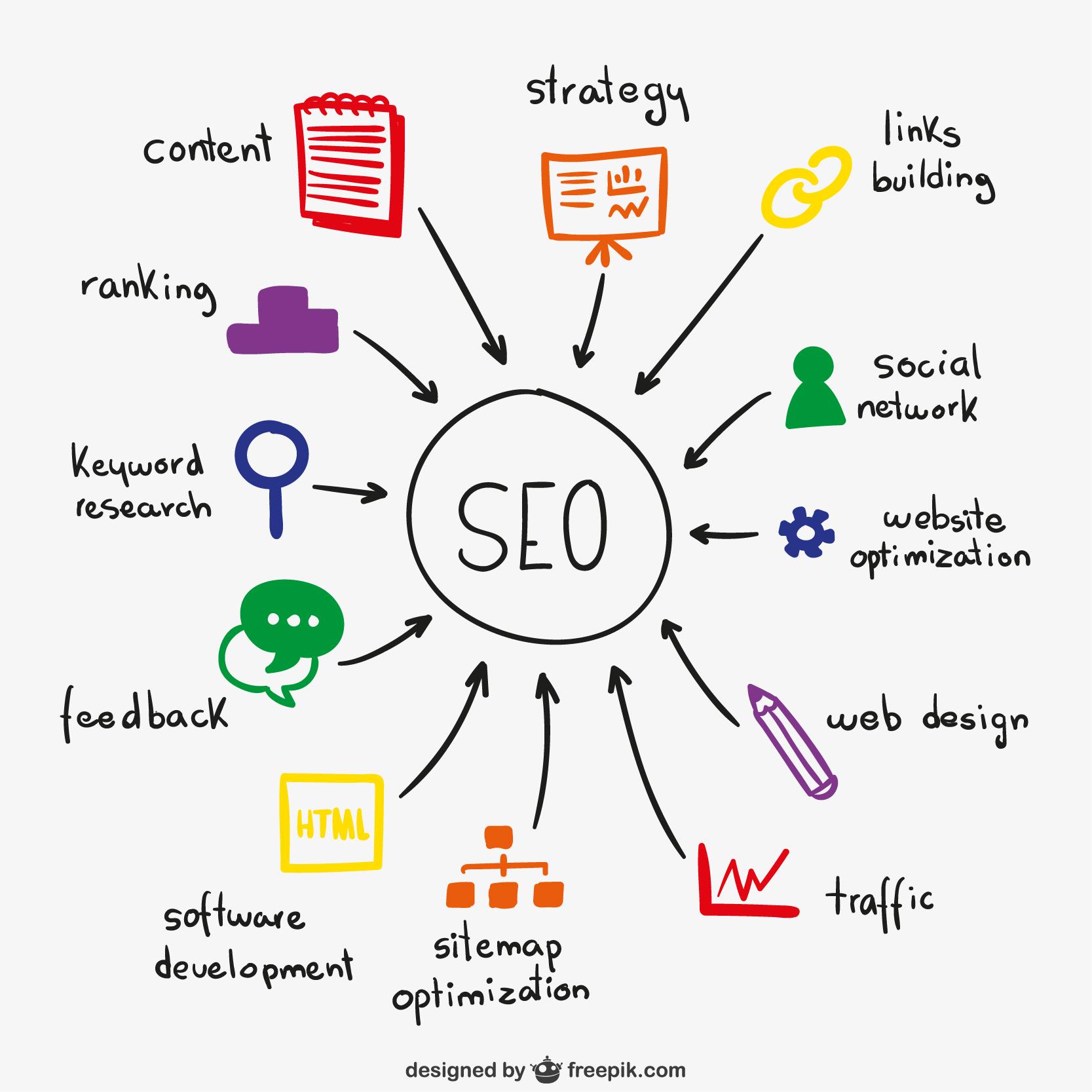 การทำ Web Application เพื่อรองรับ Search Engine และ Social Media