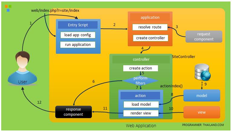 หลักการทำงานของ Yii Framework 2 Request Life Circle