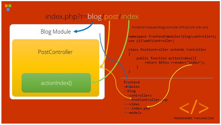 ทำความเข้าใจเส้นทาง (Routing) ใน Yii Framework 2