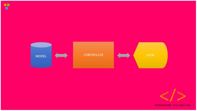 ทำความเข้าใจ MVC ใน Yii Framework 2