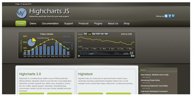 การแสดงกราฟด้วย Highcharts JS