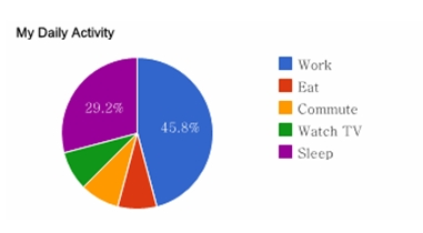 การสร้างกราฟด้วย Google Chart Extension