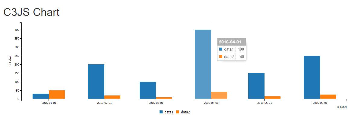 สร้างกราฟใน Yii Framework 2 ด้วย C3JS Chart